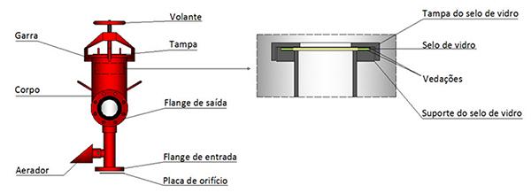 Image dos detalhes da Câmara de espuma Modelo TC