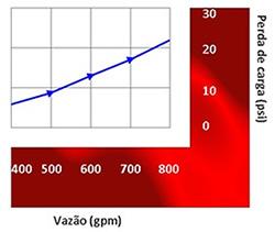 Image de um grafico da perda de carga do Canhão monitor portátil 2 entradas