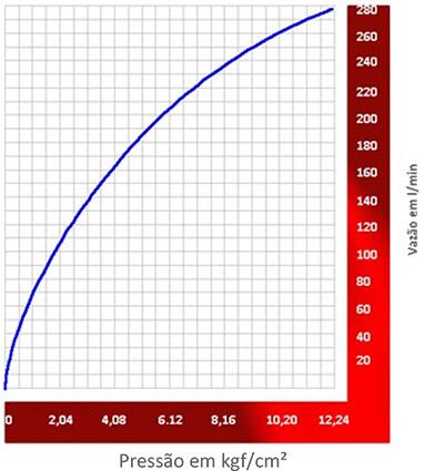 Image de um grafico demonstrativo sobre Vazão dos sprinklers